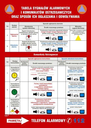 Tablica sygnałów alarmowych obrony cywilnej kraju - instrukcja ppoż - DB024 - Minimalne wymagania dla znaków akustycznych