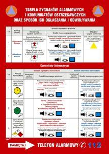 Tablica sygnałów alarmowych obrony cywilnej kraju - instrukcja ppoż - DB024 - Minimalne wymagania dla komunikatów werbalnych